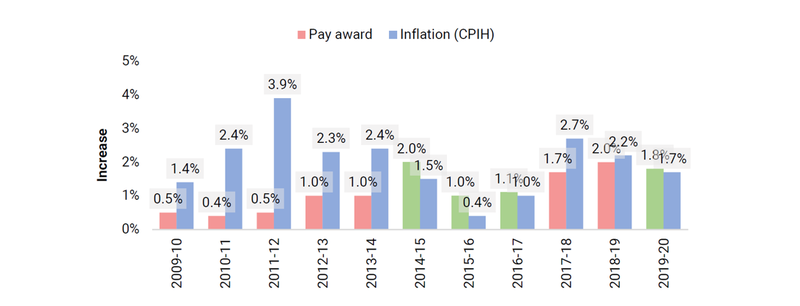 levels of pay award and inflation