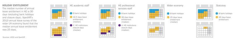 median holiday entitlement comparison